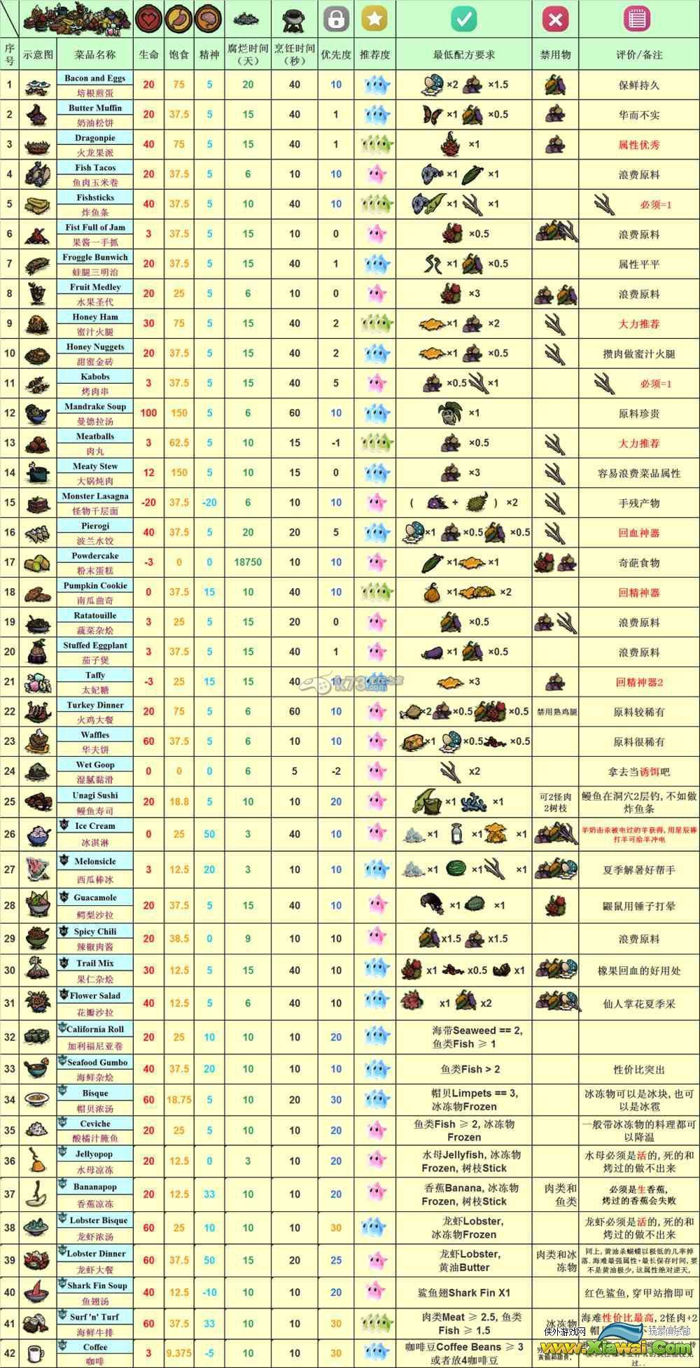 饥荒海难全部42种食物食谱一览