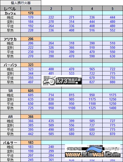自由战争全武器四种成长型王者1-5级数值表